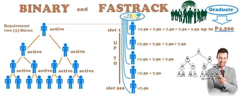 NBO Binary and Fastrack Plan