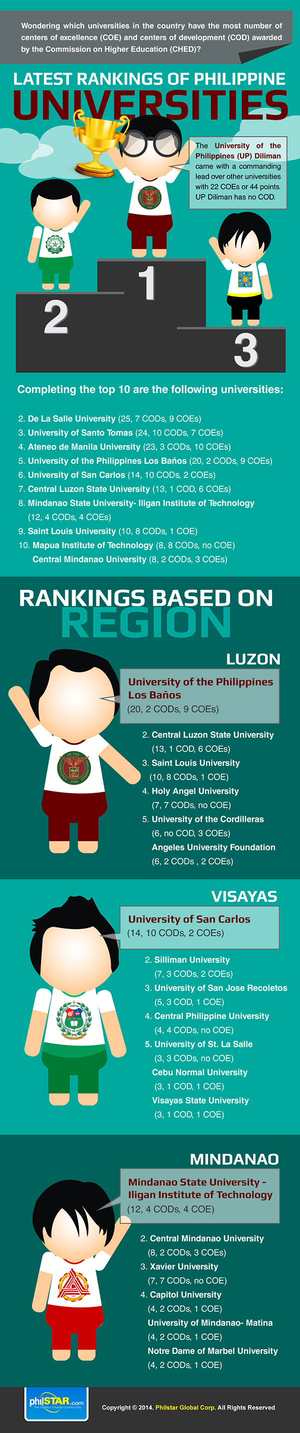 Rankings of Philippine Universities
