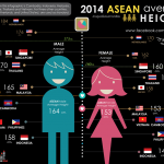 ASEAN Height Statistics