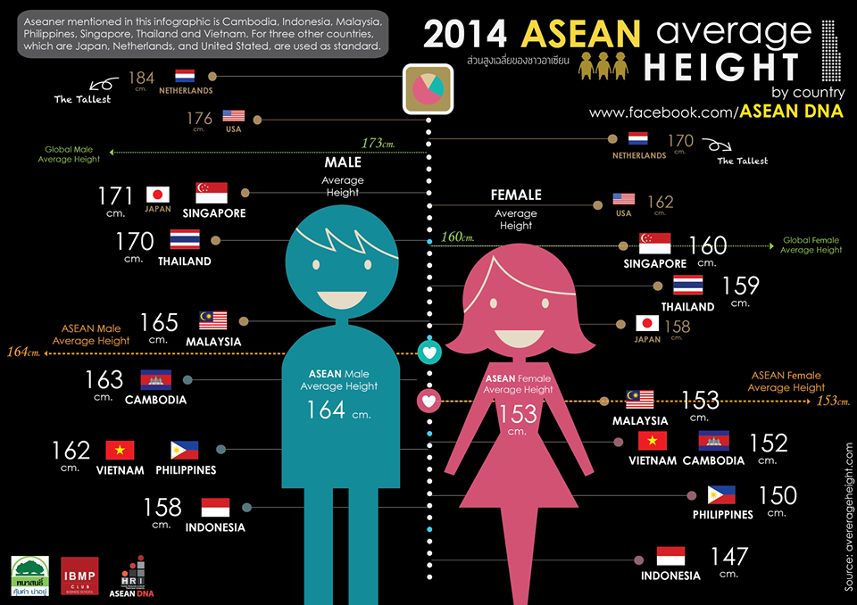 Average Height in Asia